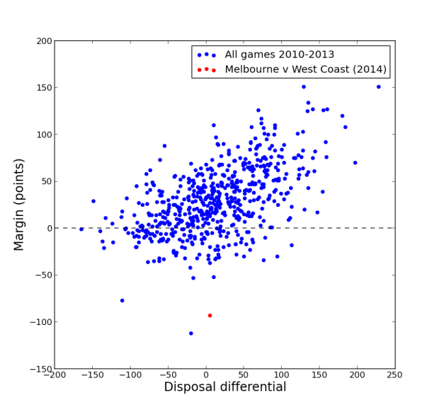 disp_diff_vs_margin