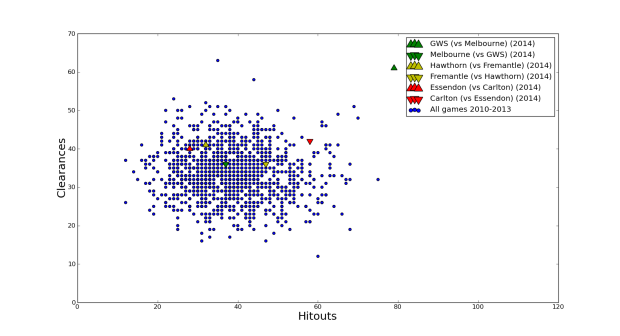hitouts_vs_clearances