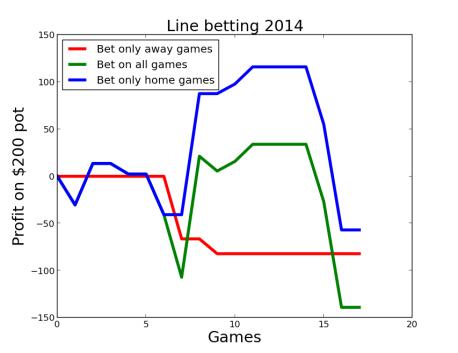 line_profits