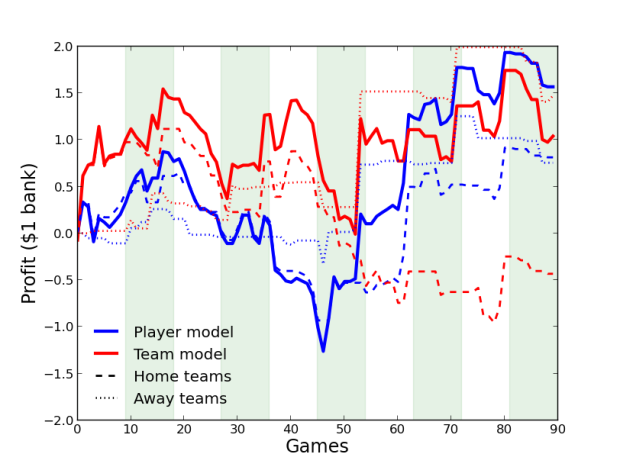 The player (blue) and team (red) model. In dashed is the profit when betting on home teams, and dotted is the profit on away teams. Shaded regions indicate rounds.