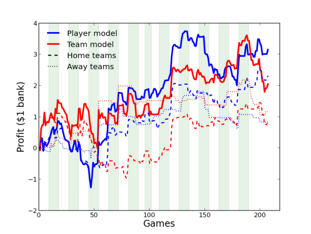 The evolution of the profit AFLpredictions turned in the 2015 season (based on an investment of $1 with full Kelly betting).